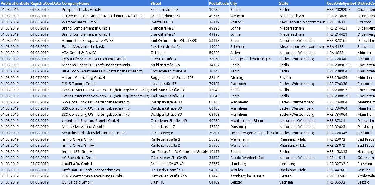 Vorschaubild vom Datensatz Firmengründungen im August 2019