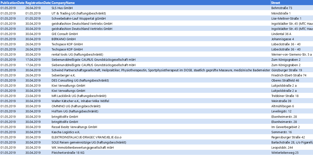 Vorschaubild vom Datensatz Firmengründungen im Mai 2019