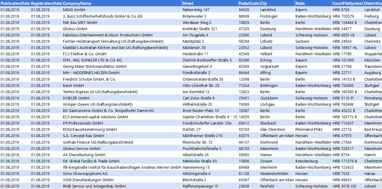 Vorschaubild vom Datensatz Löschankündigungen von Unternehmen im August 2019