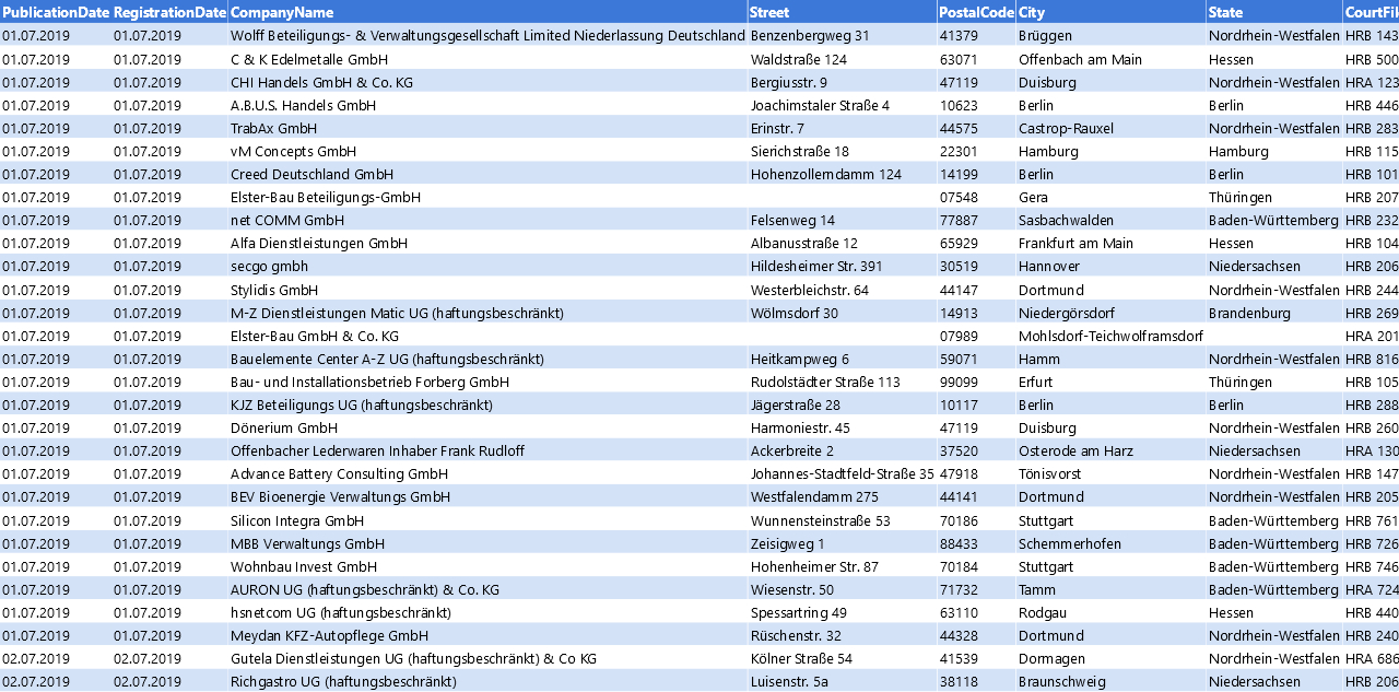 Vorschaubild vom Datensatz Löschankündigungen von Unternehmen im Juli 2019