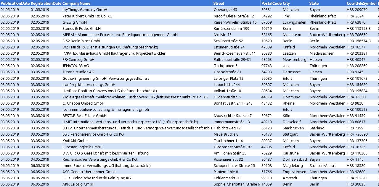 Vorschaubild vom Datensatz Löschankündigungen von Unternehmen im Mai 2019