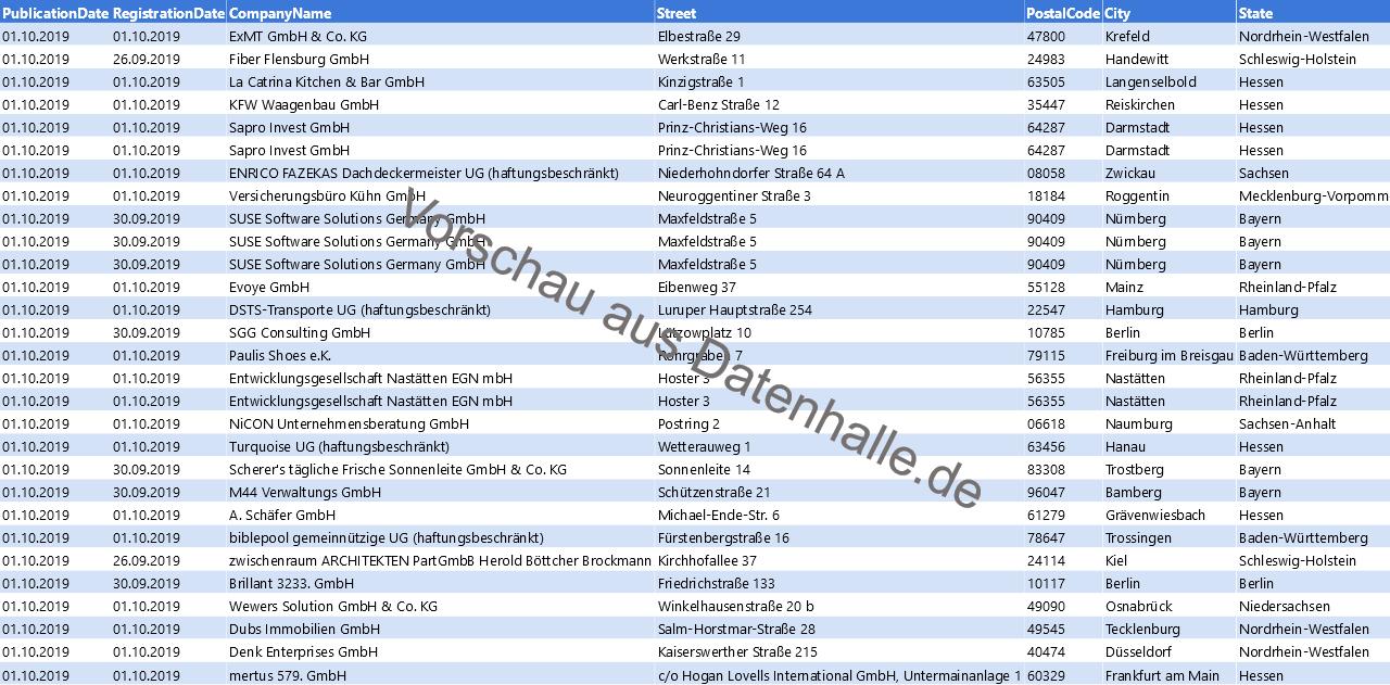 Vorschaubild vom Datensatz Firmengründungen im Oktober 2019