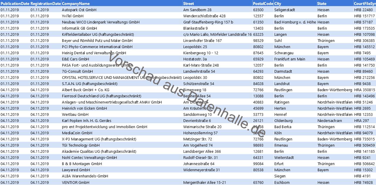 Vorschaubild vom Datensatz Löschankündigungen von Unternehmen im November 2019