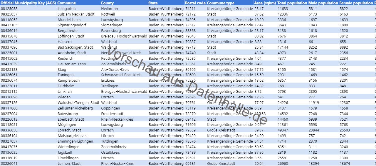 Vorschaubild vom Datensatz Bevölkerungsstruktur der Gemeinden in Baden-Württemberg