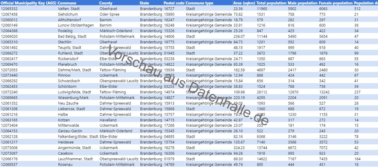 Vorschaubild vom Datensatz Bevölkerungsstruktur der Gemeinden in Brandenburg