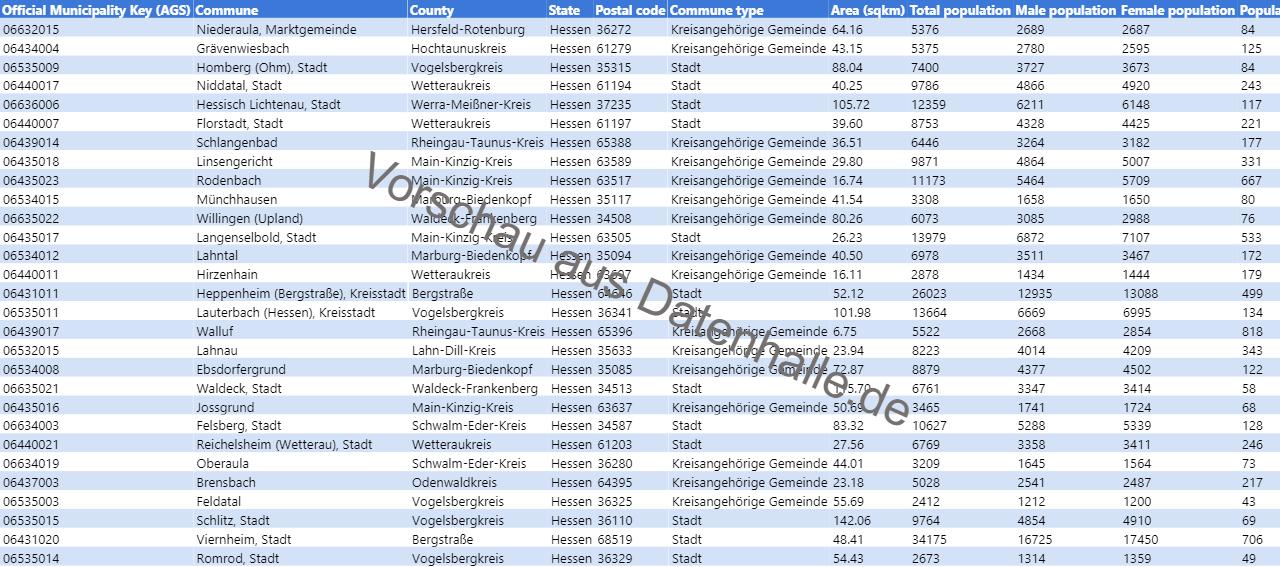 Vorschaubild vom Datensatz Bevölkerungsstruktur der Gemeinden in Hessen