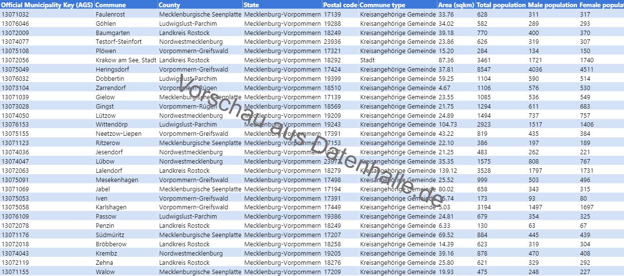 Vorschaubild vom Datensatz Bevölkerungsstruktur der Gemeinden in Mecklenburg-Vorpommern