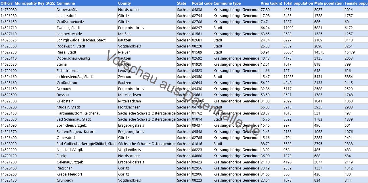 Vorschaubild vom Datensatz Bevölkerungsstruktur der Gemeinden in Sachsen