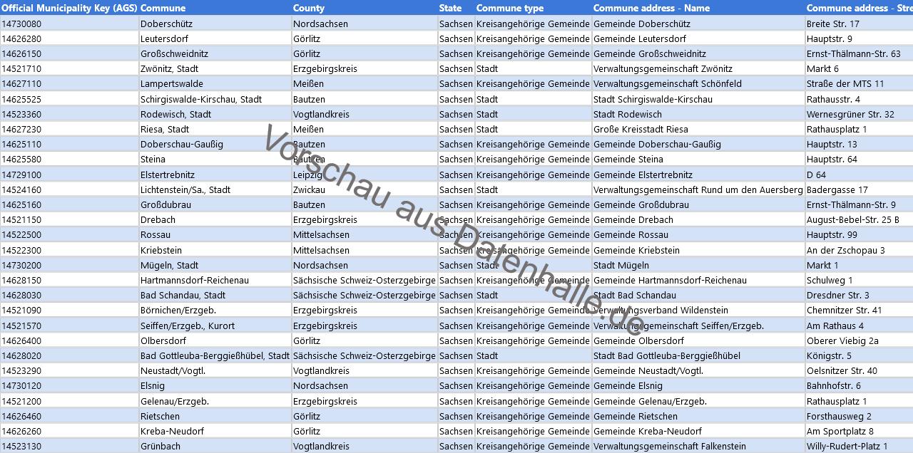 Vorschaubild vom Datensatz Bürgermeisterverzeichnis aller Kommunen in Sachsen