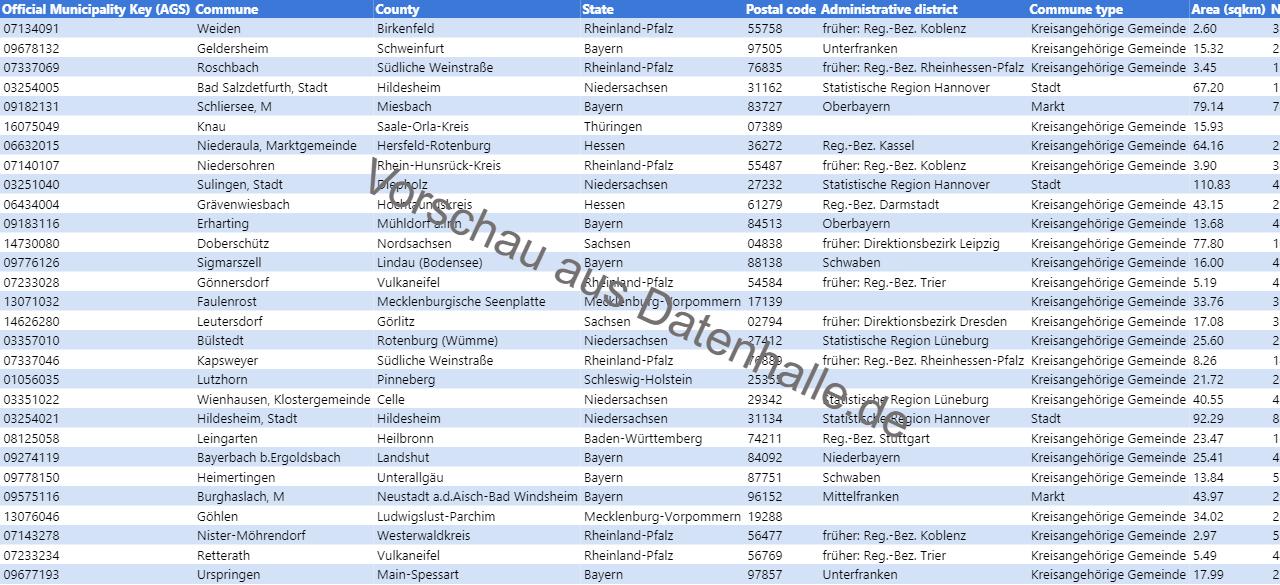 Vorschaubild vom Datensatz Datenbank mit deutschen Gemeinden inkl. Geoinformationen