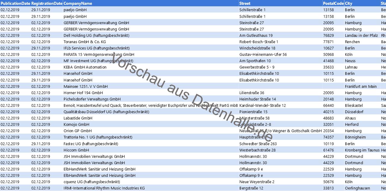 Vorschaubild vom Datensatz Firmengründungen im Dezember 2019