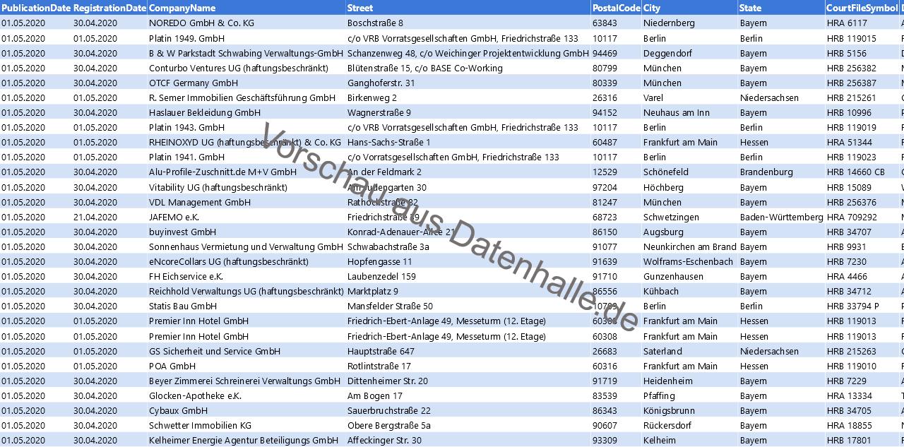 Vorschaubild vom Datensatz Firmengründungen im Mai 2020