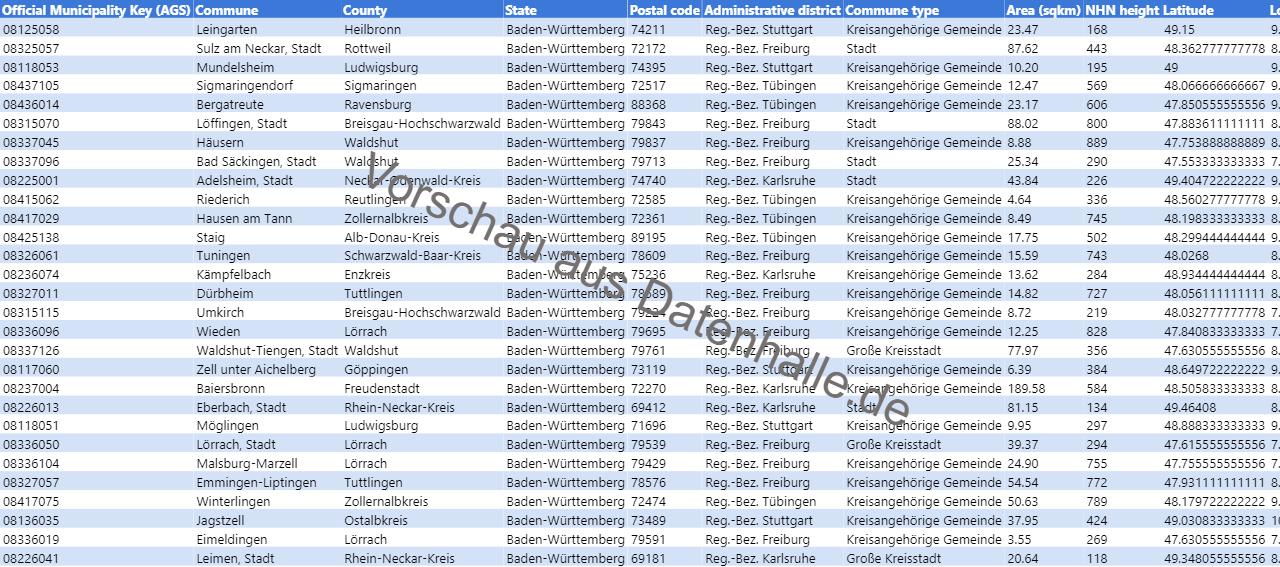 Vorschaubild vom Datensatz Liste der Kommunen in Baden-Württemberg inkl. Geoinformationen