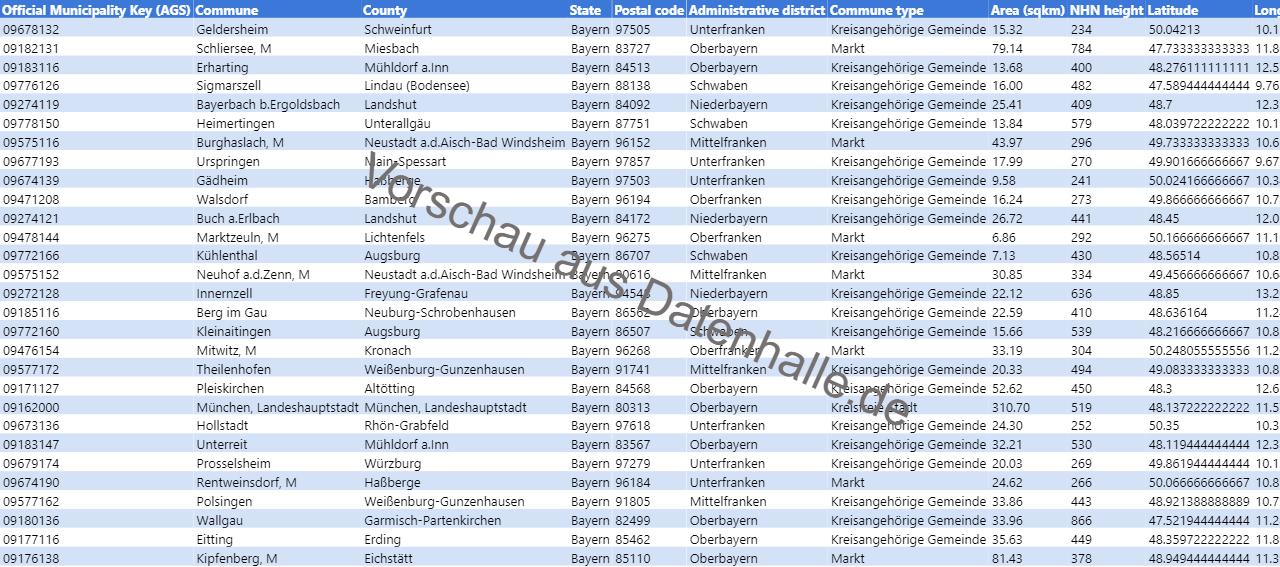 Vorschaubild vom Datensatz Liste der Kommunen in Bayern inkl. Geoinformationen