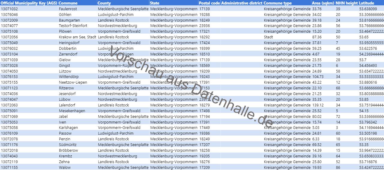 Vorschaubild vom Datensatz Liste der Kommunen in Mecklenburg-Vorpommern inkl. Geoinformationen