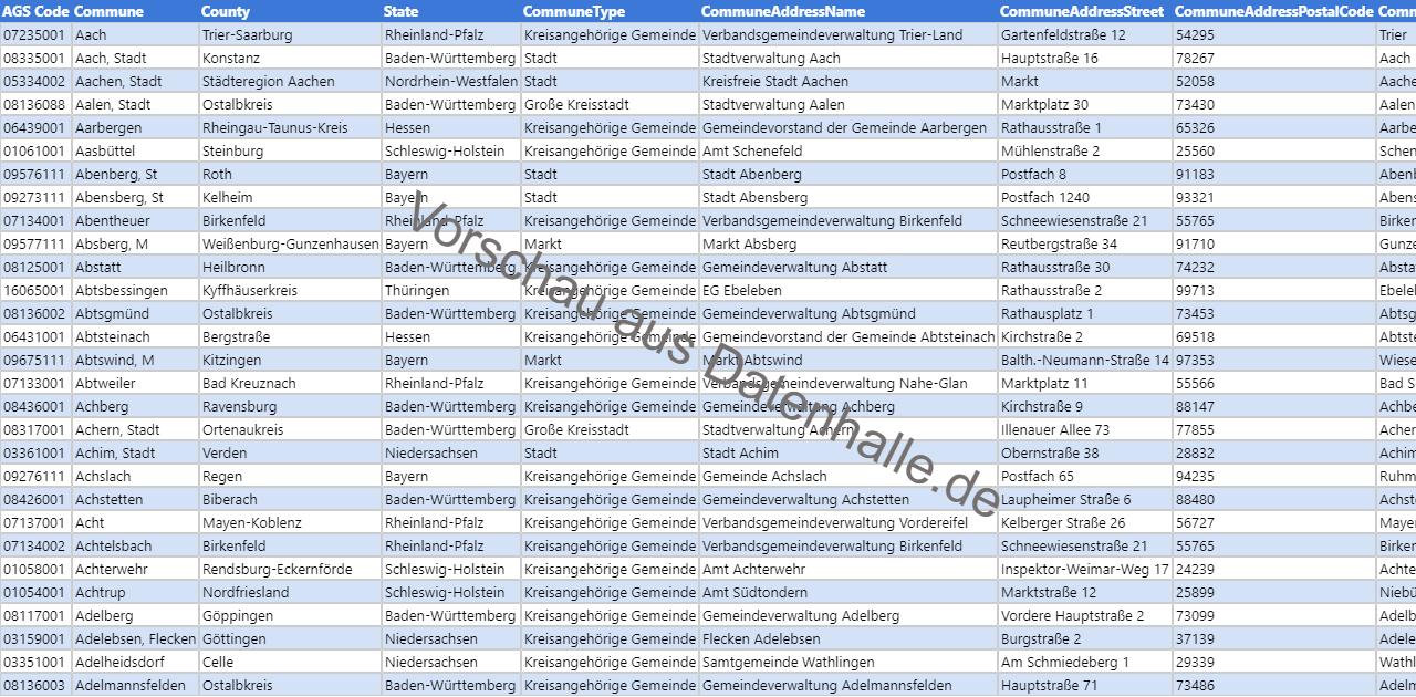 Vorschaubild vom Datensatz Verzeichnis aller Bürgermeister deutscher Gemeinden