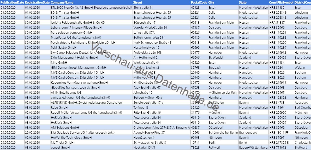 Vorschaubild vom Datensatz Firmengründungen im Juni 2020