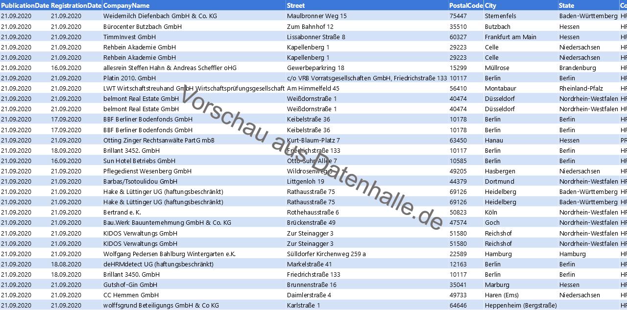 Vorschaubild vom Datensatz Firmengründungen in KW 39 (21.09.2020 bis 27.09.2020)