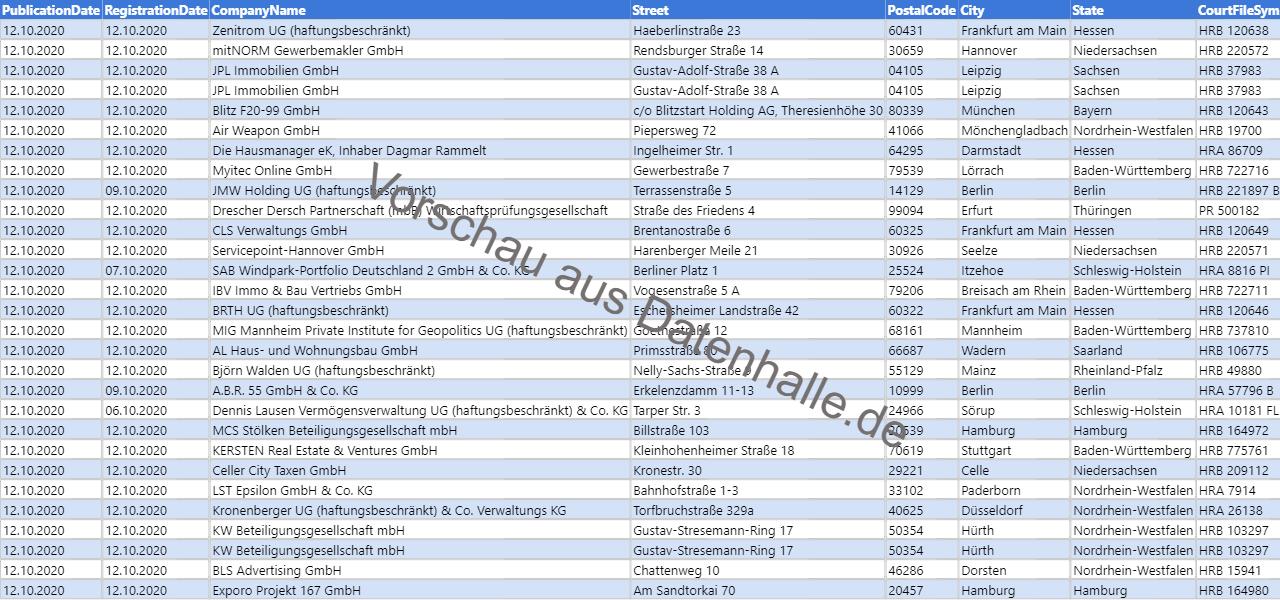 Vorschaubild vom Datensatz Firmengründungen in KW 42 (12.10.2020 bis 18.10.2020)