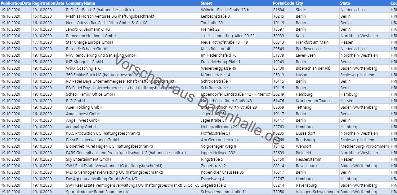 Vorschaubild vom Datensatz Firmengründungen in KW 43 (19.10.2020 bis 25.10.2020)