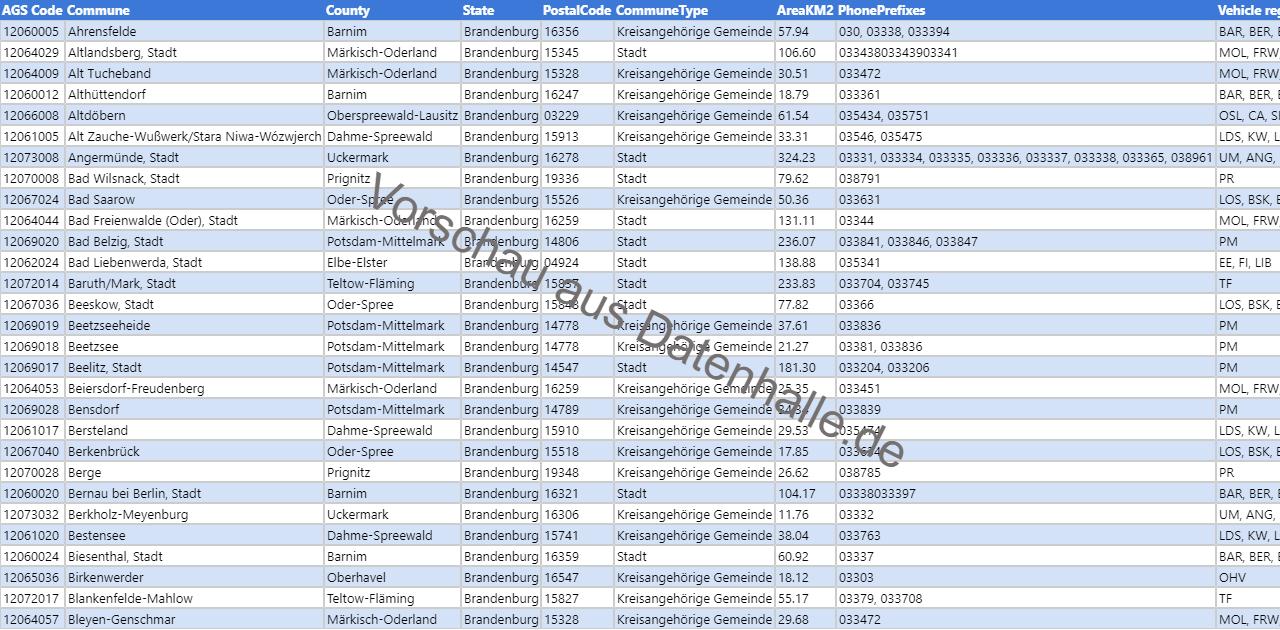 Vorschaubild vom Datensatz Liste der Kommunen in Brandenburg inkl. Geoinformationen