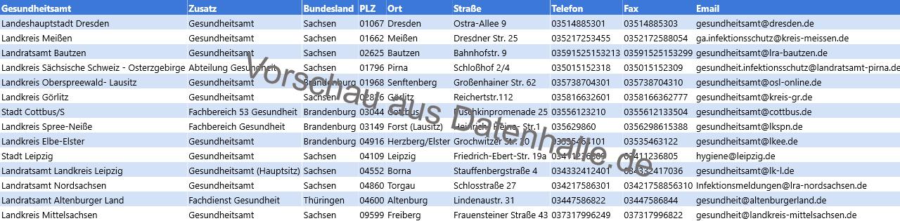 Vorschaubild vom Datensatz Deutsche Gesundheitsämter