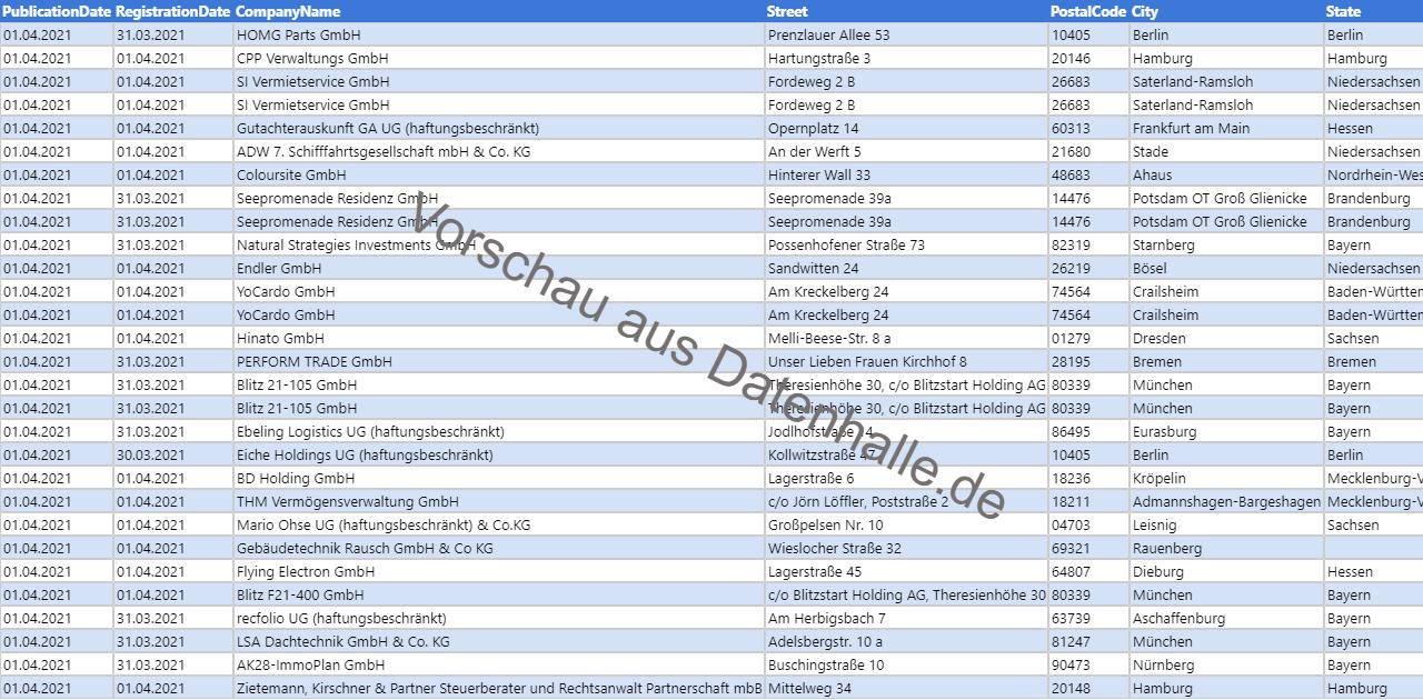 Vorschaubild vom Datensatz Firmengründungen im April 2021