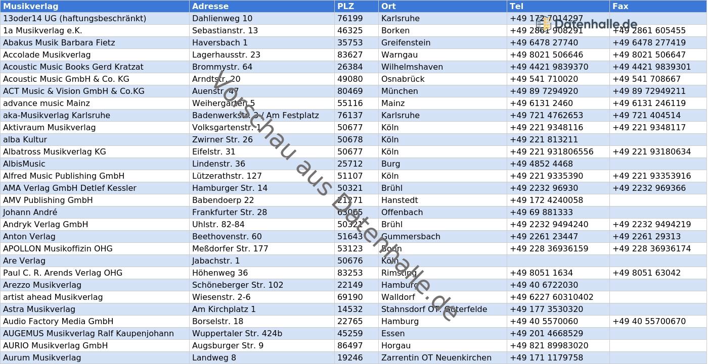 Vorschaubild vom Datensatz Musikverlage in Deutschland