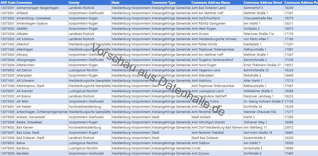 Vorschaubild vom Datensatz Bürgermeisterverzeichnis aller Kommunen in Mecklenburg-Vorpommern