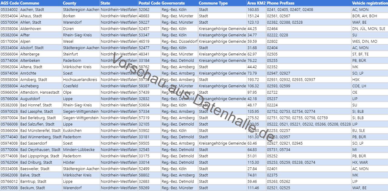 Vorschaubild vom Datensatz Liste der Kommunen in Nordrhein-Westfalen inkl. Geoinformationen