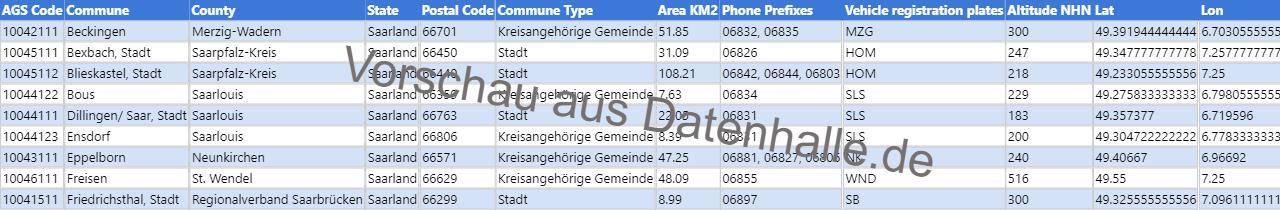 Vorschaubild vom Datensatz Liste der Kommunen in Saarland inkl. Geoinformationen